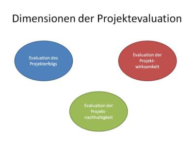 was heißt evaluieren