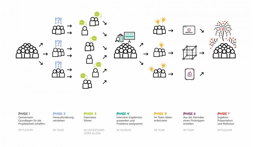 Projekte Projektmethode Projektarbeit Projektunterricht